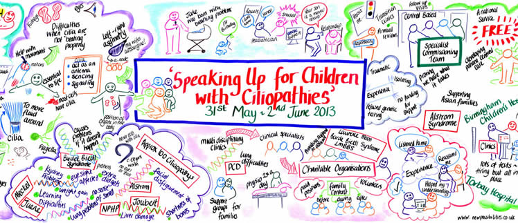 Speaking Up for Children with Ciliopathies
